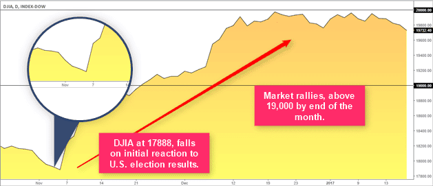 Dow Jones Industrial Average reaction to the U.S. elections and the market psychology there after