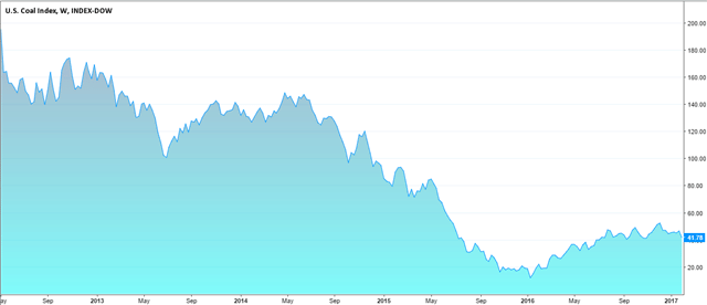 Dow Jones U.S. Coal Index (DJUSCL)