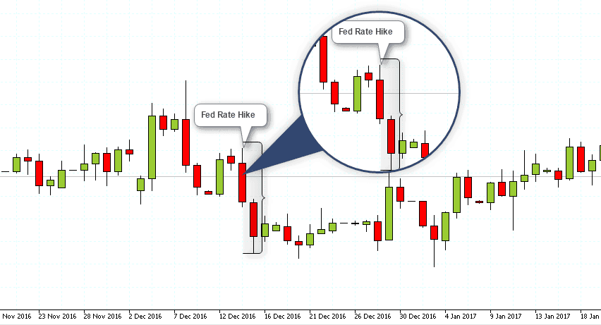 Euro FX Futures – Day trading based on daily charts (Fed rate hike decision)