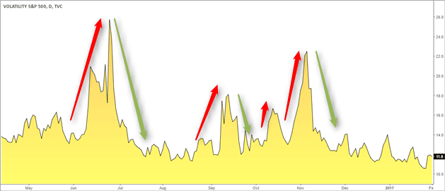 Fear and Green Cycles as seen in the CBOE Volatility Index