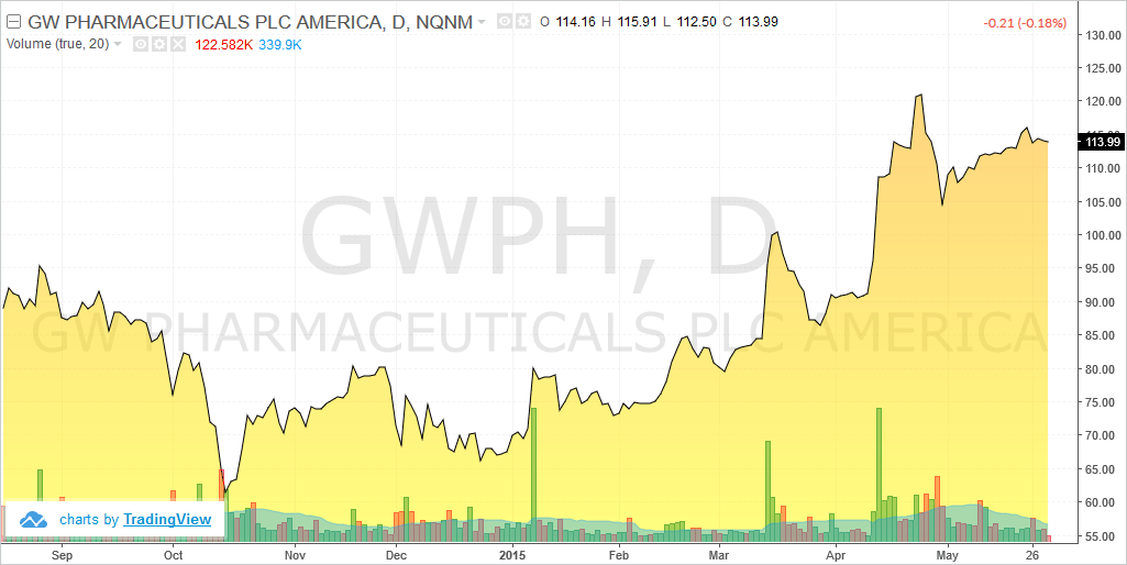 GW Pharmaceuticals (GWPH) stock chart