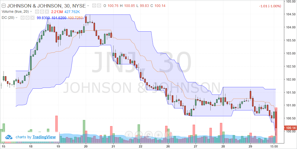 Johnson & Johnson Co. (JNJ) – Intraday chart