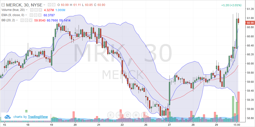 Merck & Co. (MRK) – Intraday chart