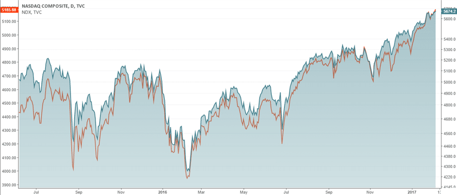 Nasdaq 100 (NDX) and Nasdaq Composite (IXIC) index