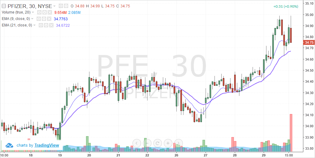 Pfizer In. (PFE) – Intraday chart