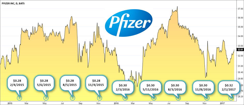 Pfizer Inc. Dividend Payments 2015 – 2016