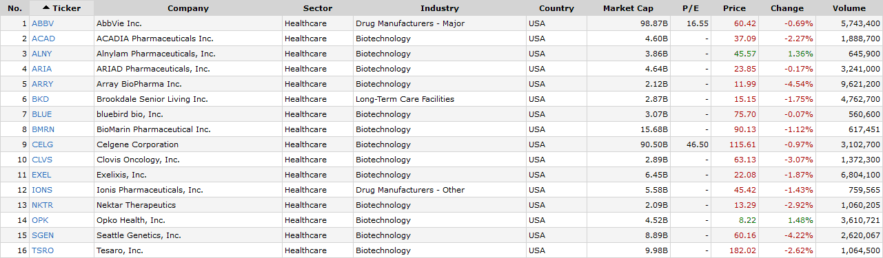 Pharma stocks for day trading
