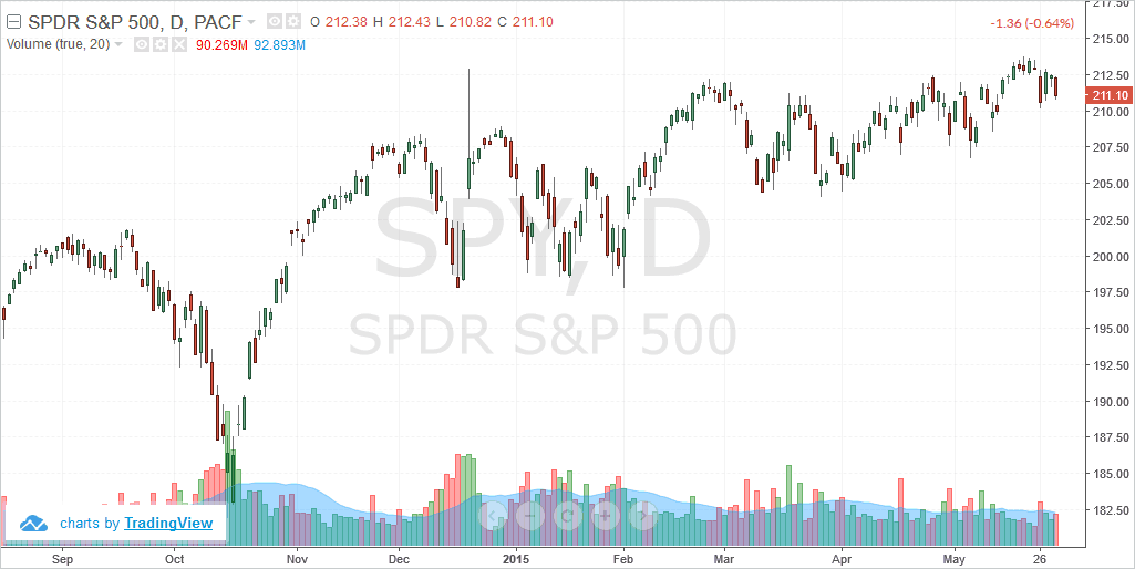 S&P500, SPDR ETF (SPY) technical chart