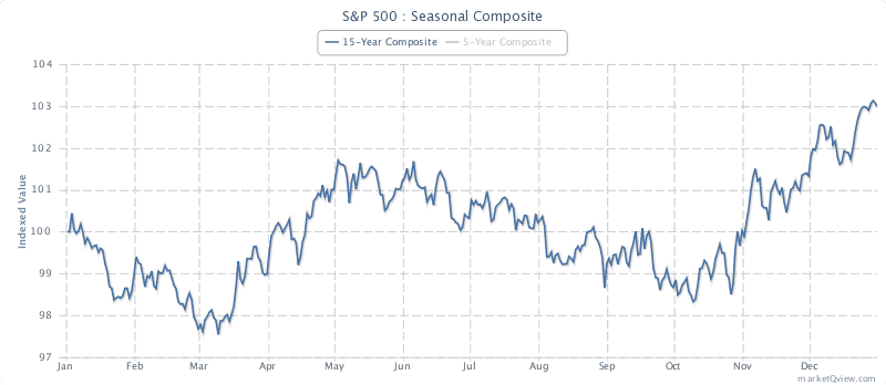 S&P500 Seasonal Chart (Source - Marketqview)