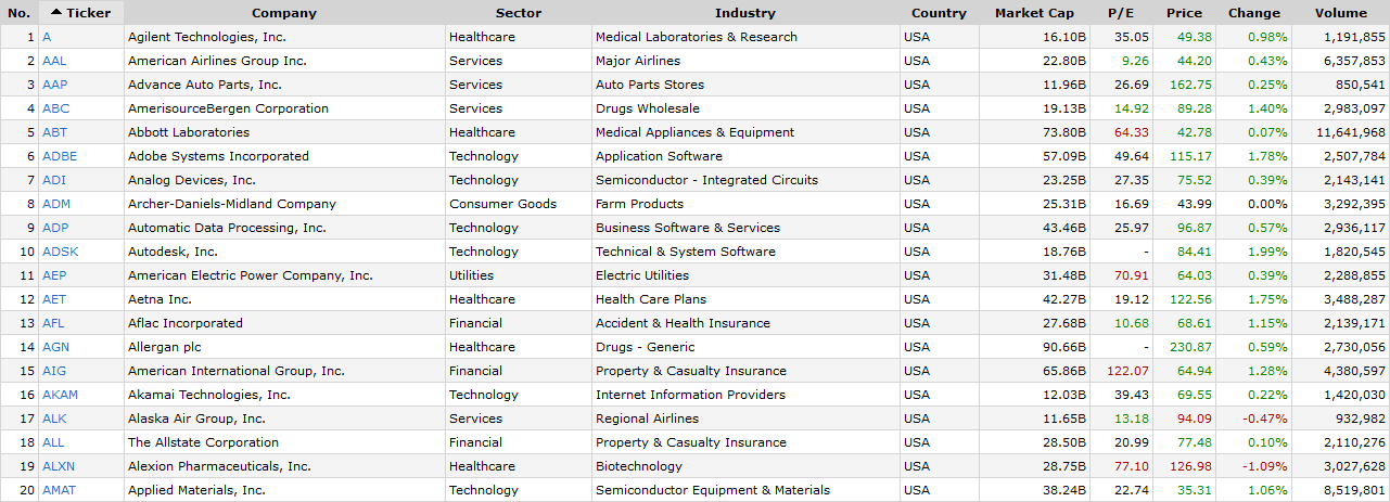 Sample large-cap companies Source - Finviz.com