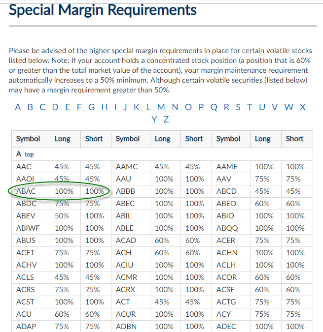 5 Ways to Avoid a Margin Call