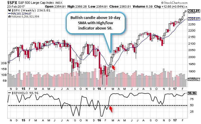 Timing the market with the New High New Low Indicator
