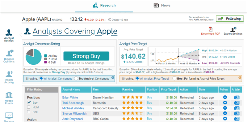 Tipranks Dashboard. Enabling the average investor to make a more informed investing decision