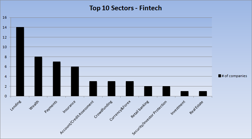 Top 10 Fintech Sectors (Source - Finleap.com, Fintechinnovators.com)