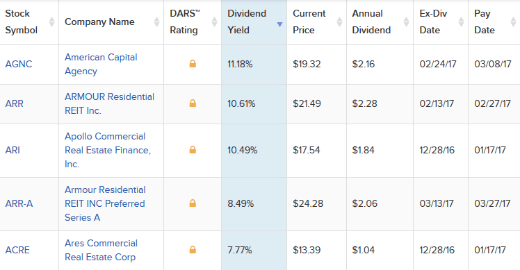 Top 5 REIT stocks with highest dividend yields. Source - Dividend.com
