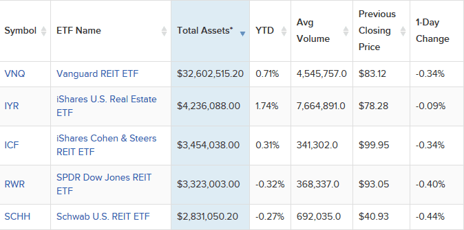 Top Five REIT ETFs (Total Assets). Source - ETFDB.com