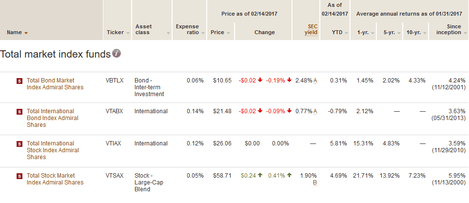 Total market index funds, select mutual funds from Vanguard