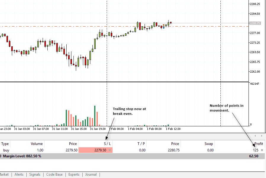 Trailing stop moved to break even after 125 point move in ES futures