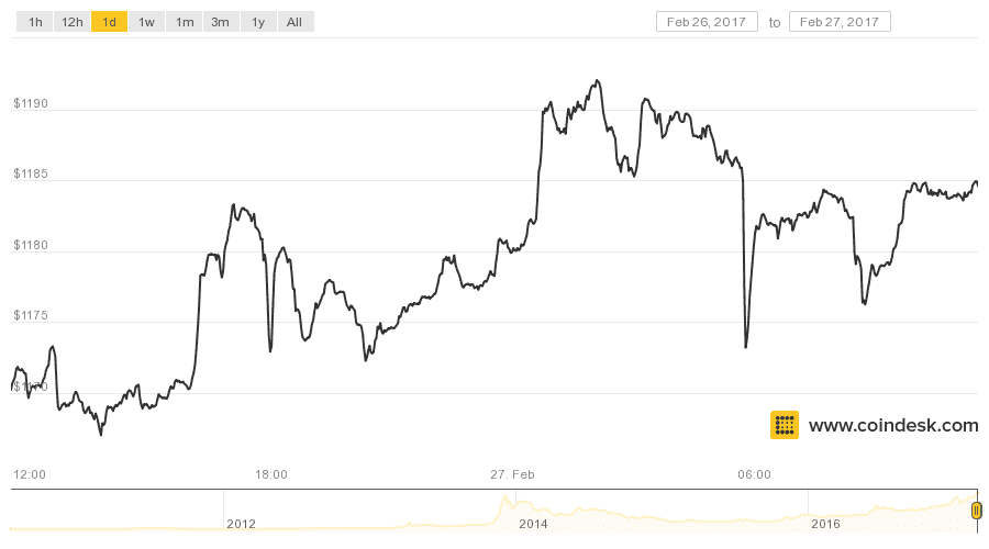 Bitcoin chart, priced in U.S. dollars (Source - Coindesk.com)
