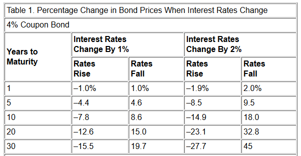 Bond prices change in relation to rate hikes or rate cuts