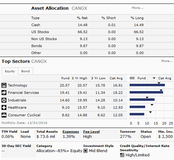 CANGX – Mutual Fund Snapshot (Source - Morningstar)