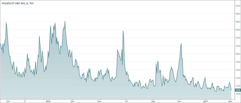 CBOE VIX Volatility Index