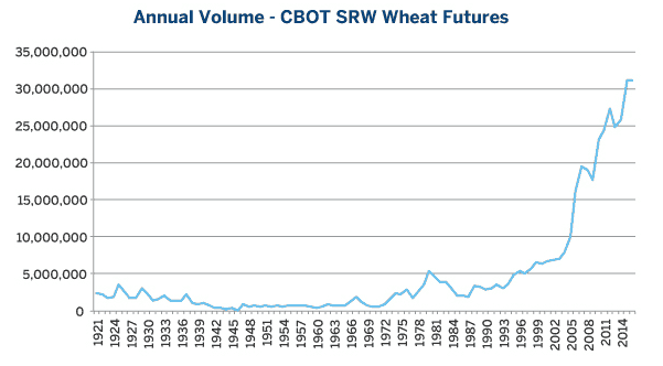CBOT Wheat Futures Volumes (1921 – 2016). Source - CME Group