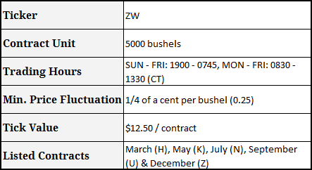 CME Group - Wheat futures contract specification