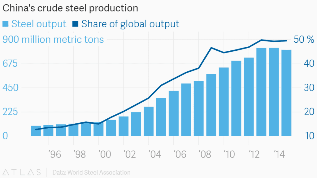 China steel production and its share of global output