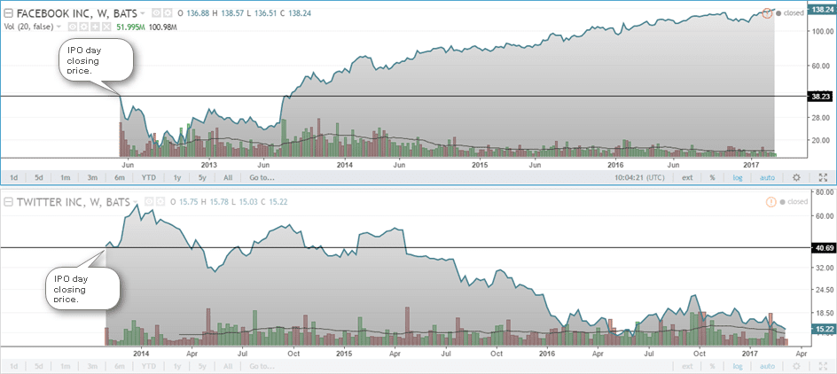 Comparison of Facebook (FB) and Twitter (TWTR) stocks of the opening IPO day closing prices