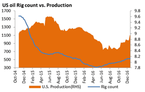 Crude Oil and U.S. oil rig count