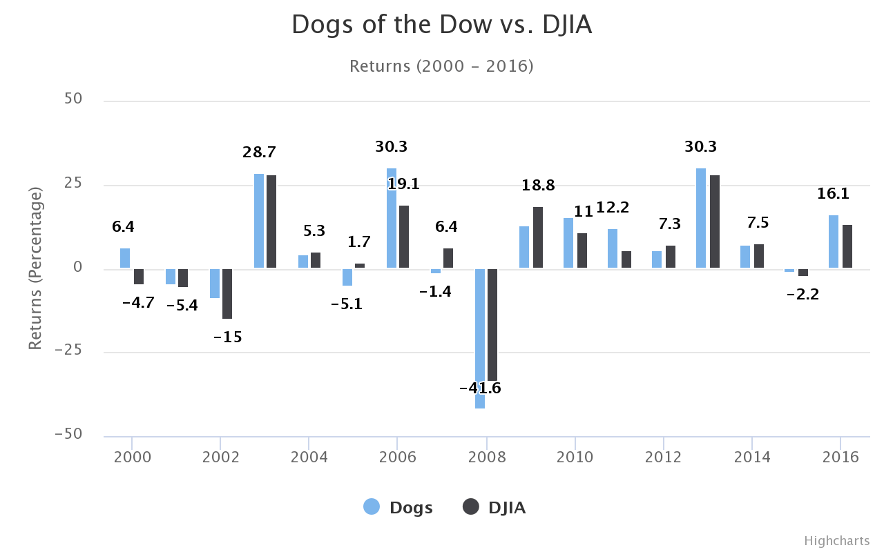 Dogs of the Dow vs. DJIA (Source - dogsofthedow.com)