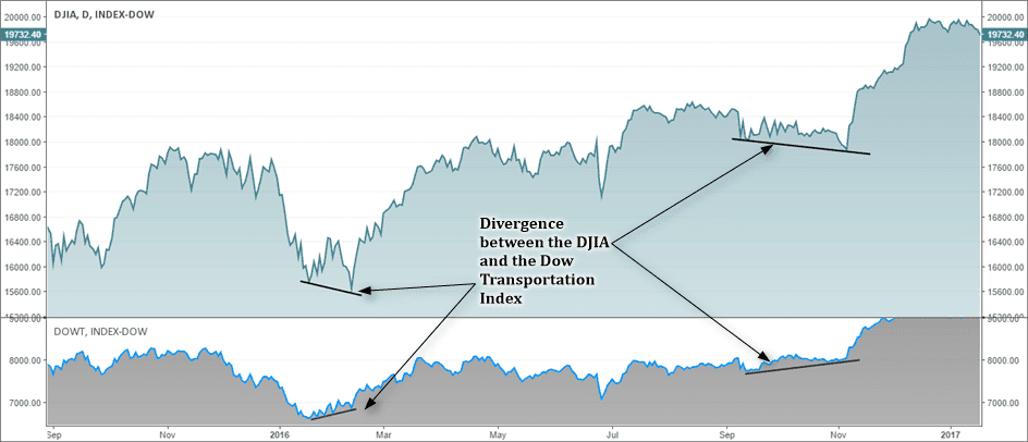 Dow Jones Averages Convergence & Divergence