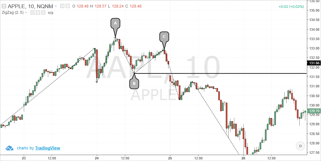 Dow Swing Failure Method on 10-min chart for AAPL