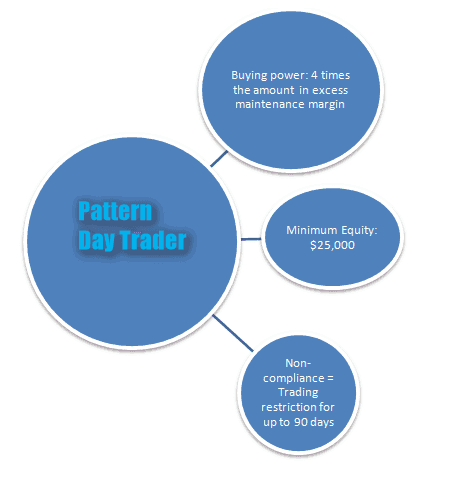 Full-Time Day Trader