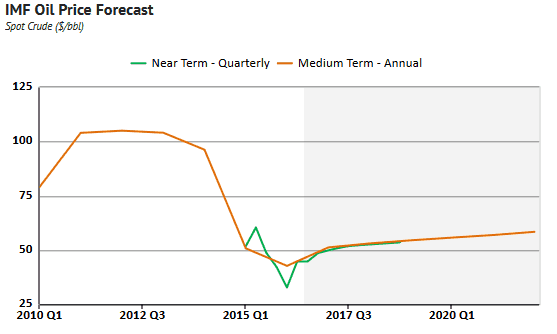 IMF Crude Oil price forecasts