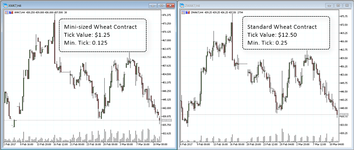 Mini-sized and Standard wheat futures contract