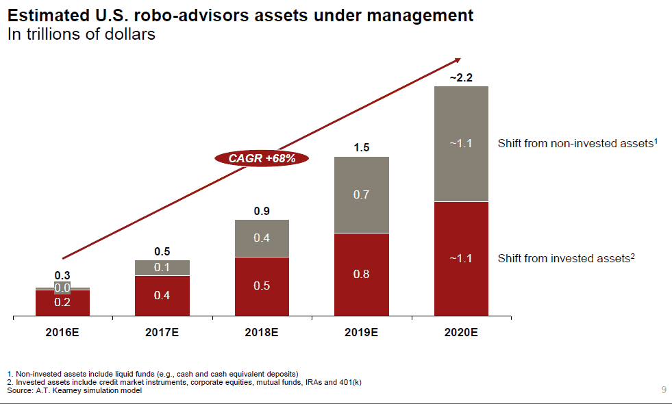 Robo-advisors, estimated AUM by 2020 (Source - A.T. Kearney, Bloomberg)