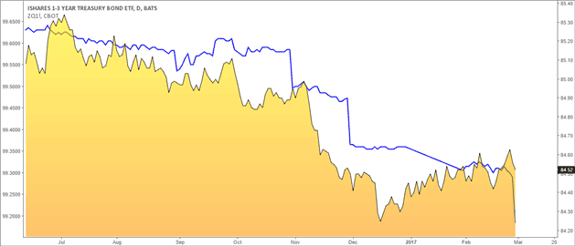 SHY ETF vs. 30-day Fed funds futures rates