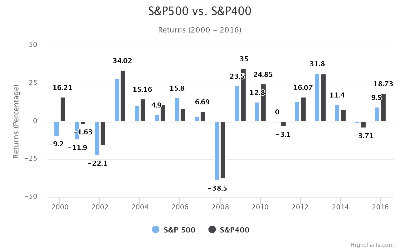 S&P500 vs. S&P400 Returns (2000 – 2016)