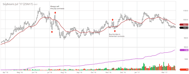 Sell soybeans in July; Buy soybeans in November
