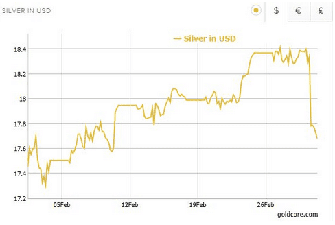 Silver futures drop 4% without any concrete reason (Source - Goldcore.com)