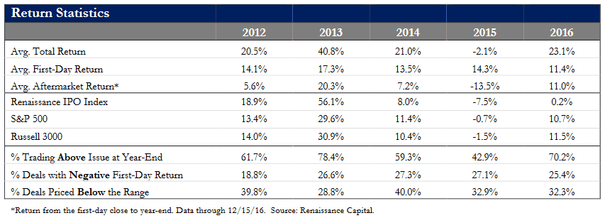Statistics of IPO Returns (Source - Renaissance Capital)