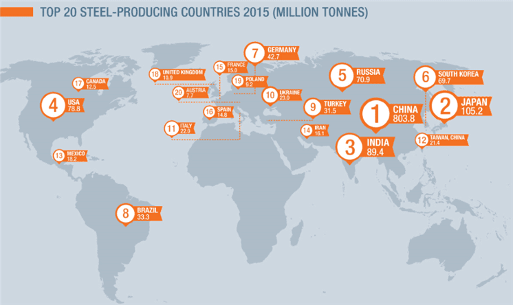 Top Steel Producing Nations (Source - Worldsteel.org)