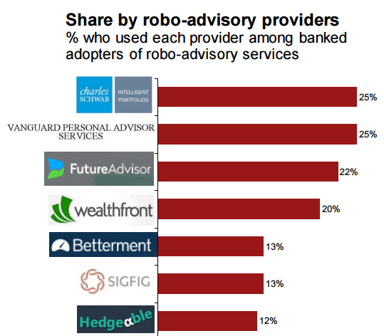 Top robo-advisory providers (Source - ATKearney)