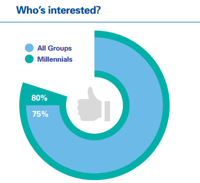 Who is more interested in robo-advisory services (Source - KPMG, Robo-advising, catching up and getting ahead)