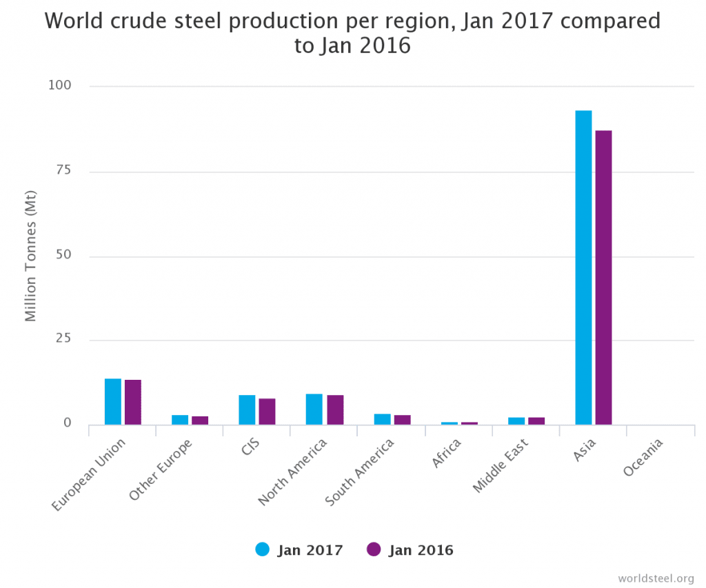 World steel production numbers (Source - worldsteel.org)