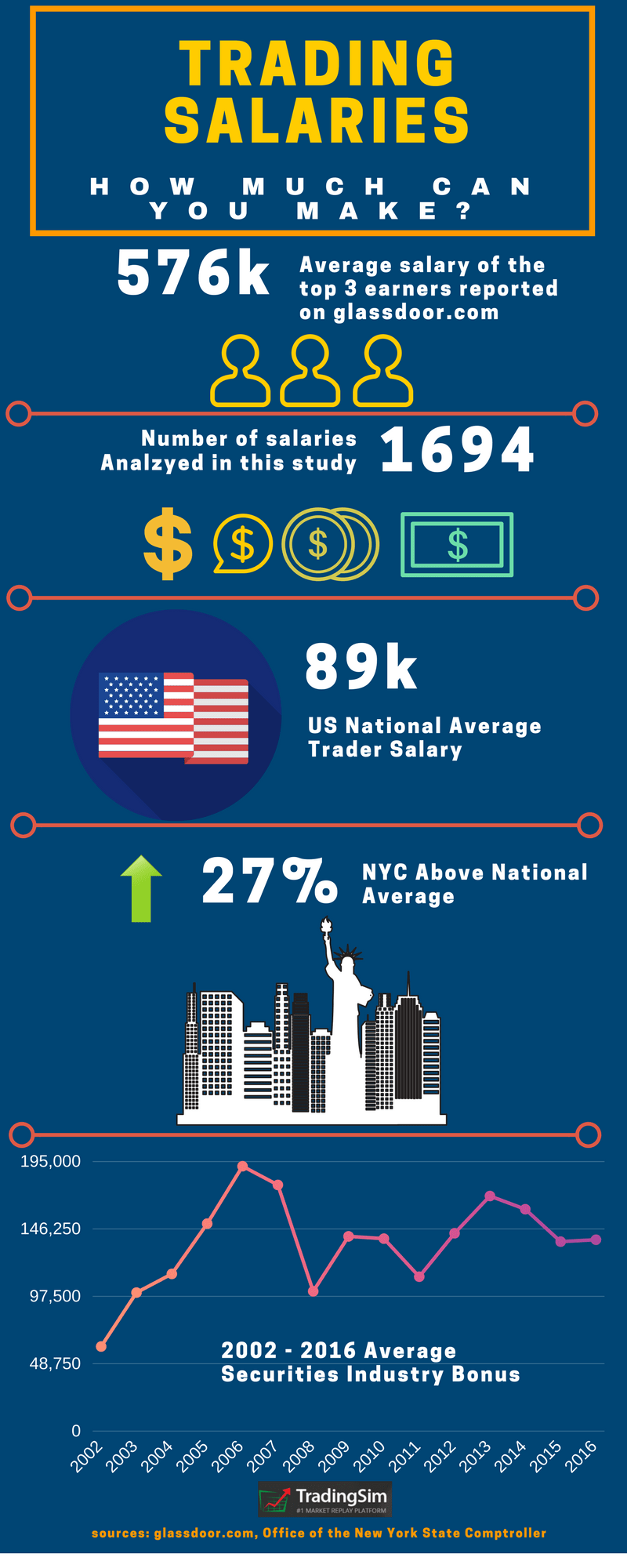 Day Trading Salary - See How Much Top Traders Make a Year