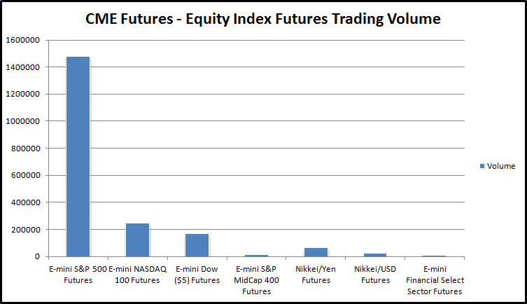CME Futures – Equity Index Futures