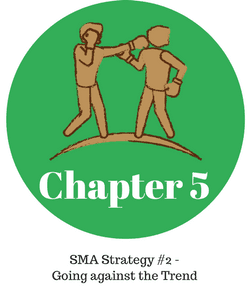 Chapter 5 = SMA Strategy #2 -Going Against the Trend
